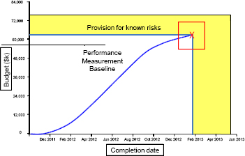 Baseline with Risk Provision for Both Budget and Schedule