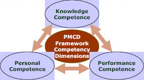 Dimensions of competency as defined in the PMCD Framework