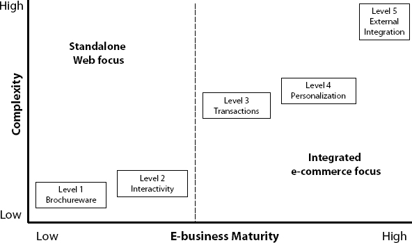E-Businesses Maturity vs. Project Complexity