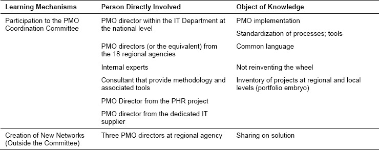 Learning mechanisms from the PMO coordination committee