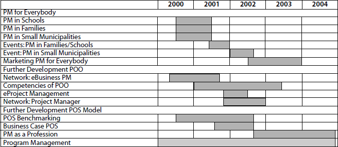 Gantt Chart of Program I Austria