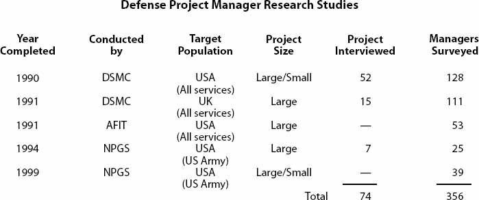 Defense Project Manager Research Studies