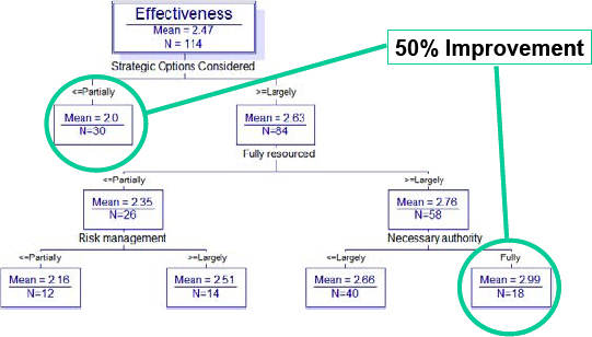 Most Significant Predictors of Effectiveness