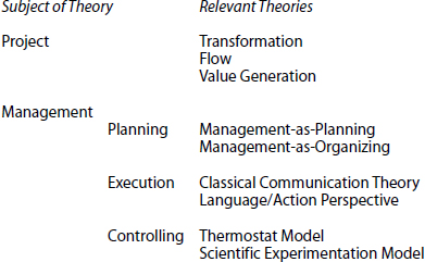 Ingredients for a New Theoretical Foundation of Project Management