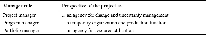Perspectives of project, program and portfolio managers on the nature of the project