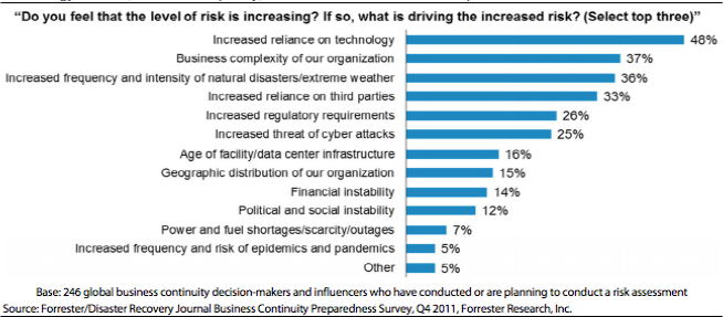 Business Continuity Risks (Forrester Research, 2011)