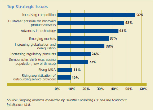 Top Strategic Issues