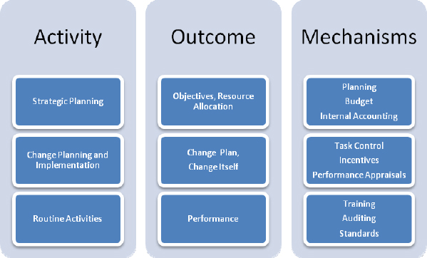 Applications of internal governance mechanism