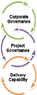 Linking project governance to corporate governance and delivery capability (Turner, 2006)
