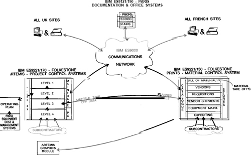 Central Project Control and Common Systems Diagram