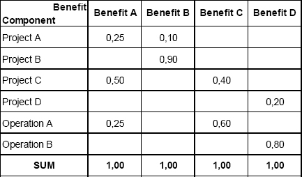 Benefit vs Component Matrix