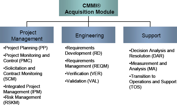 The Structure of CMMI®-AM