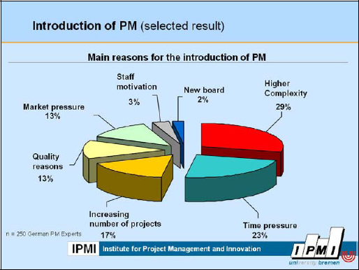 Main Reasons for the introduction of PM <b>Benefits of Project Management