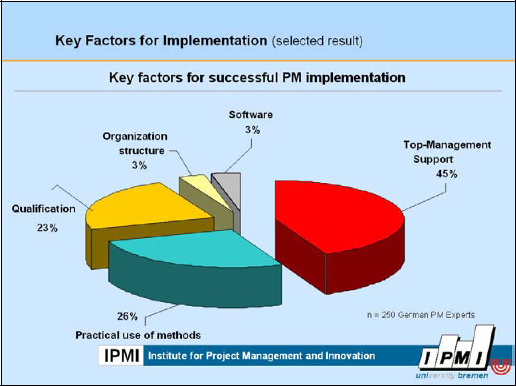 Key Factors for Implementation of PM