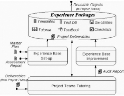 Experience Base Support for Project Teams