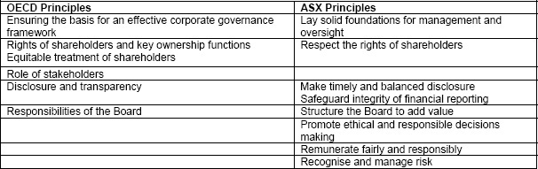 Relationship between OECD's Corporate Governance Principles and Core Principles of Corporate Governance in Australia