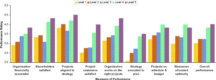 Organizational Performance by Level of Project Management Maturity