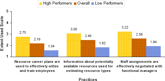 Resource Planning Practices with the Most Significant Difference between High-Performing and Low-Performing Organizations