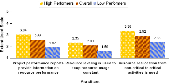 Resource Allocation Practices with the Most Significant Difference between High-Performing and Low-Performing Organizations