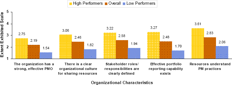 Miscellaneous Organizational Characteristics with the Most Significant Difference between High-Performing and Low-Performing Organizations