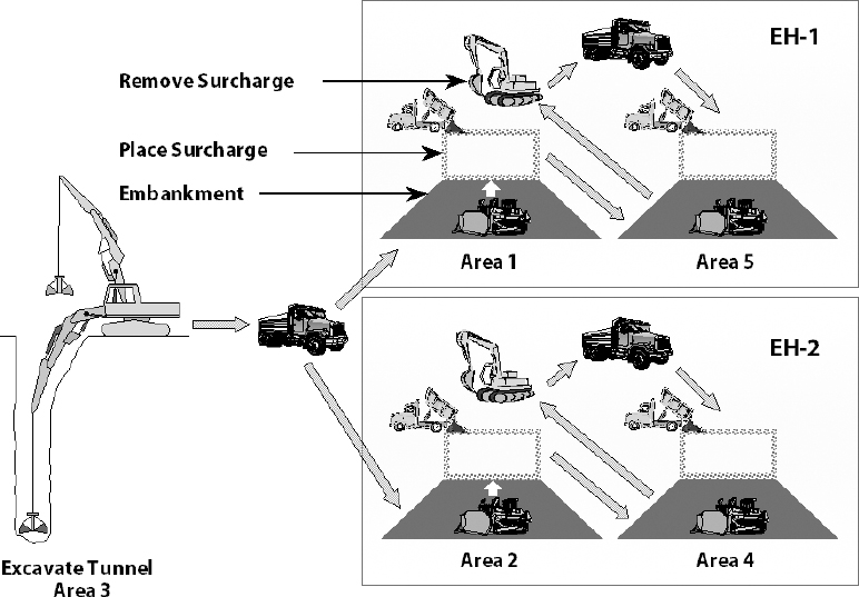 Earthwork Flow Diagram
