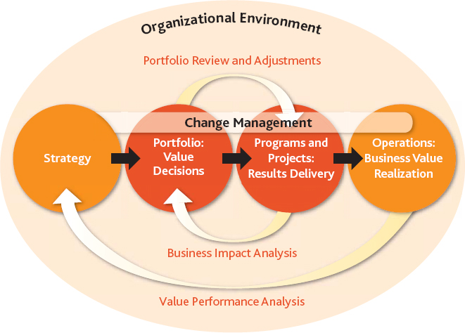 Driving strategy achievement with OPM and change management
