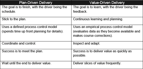 Plan-driven versus value-driven