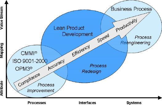 RFCD's Lean Product Development Initiative