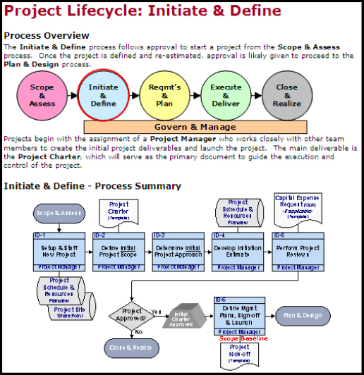 Process Guide Overview