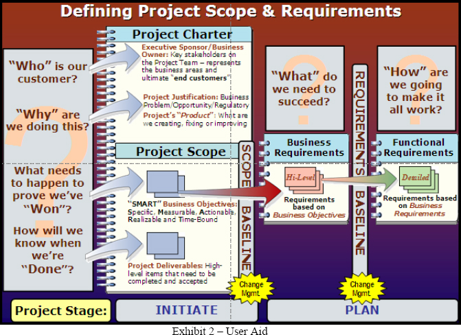 Scope-Requirements-Design Steps User Aid