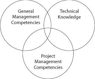 The General Three-Part Competency