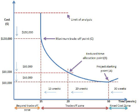 Typical Time-Cost Curve