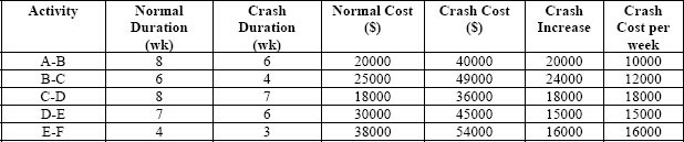 Cost of crashing per unit time
