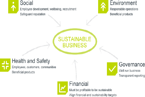 Sustainable business system