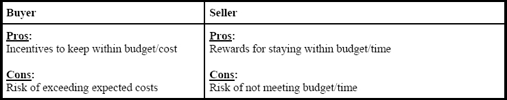 Contracts--from the vendor and the buyer point of views