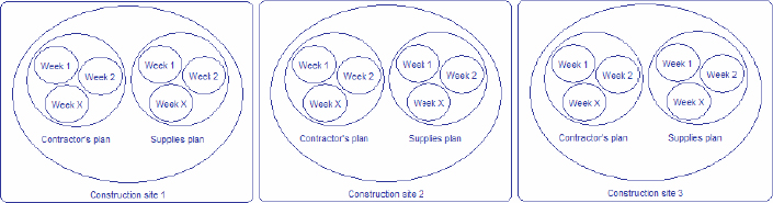 (Figure shows the set of weekly small projects put together to create a bottom-up Work Breakdown Structure)