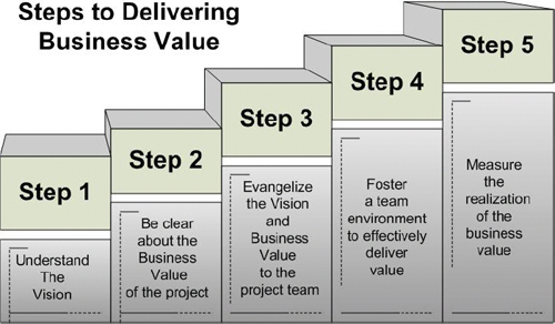 Steps to delivering business value