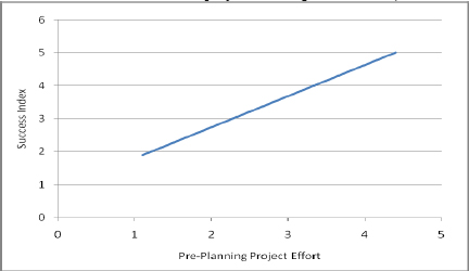 Success Index vs. Pre-project Planning Effort Index (after Gibson et al. 2006)