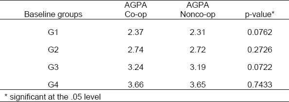 AGPA means for groups G1, G2, G3, and G4 according to STATUS