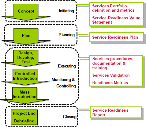 Service Readiness process flow