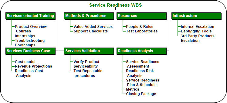 Service Readiness WBS example
