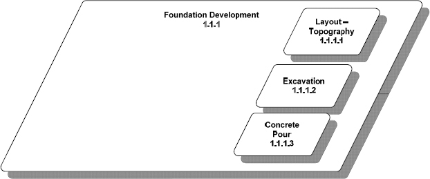 Scope Relationship Diagram from House Project Foundation Development Segment