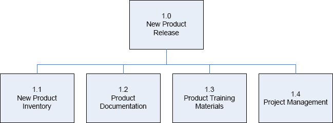 applying work breakdown structure to project lifecycle