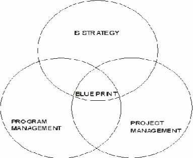 Interlock of Future Business Blueprint