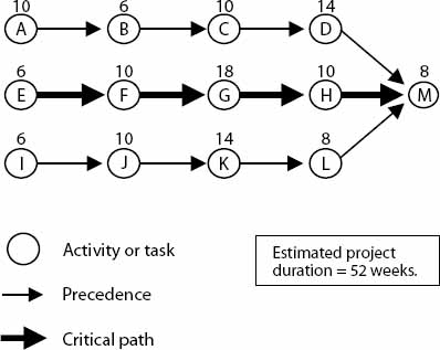 Critical Path for a Project Network