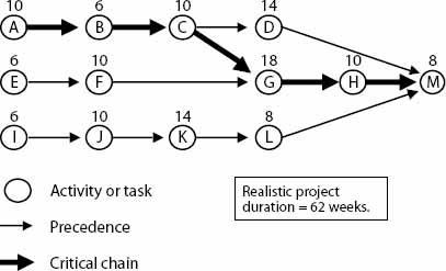 Critical Chain for the Project Network in Exhibit 2