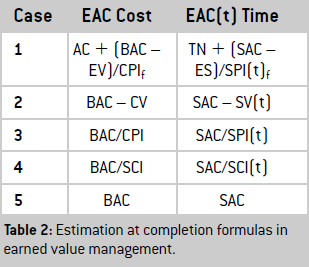the earned value management formulas The basic premise of earned value management (evm) is that the value of a  piece of work is equal to the amount of funds budgeted to complete it as part of.
