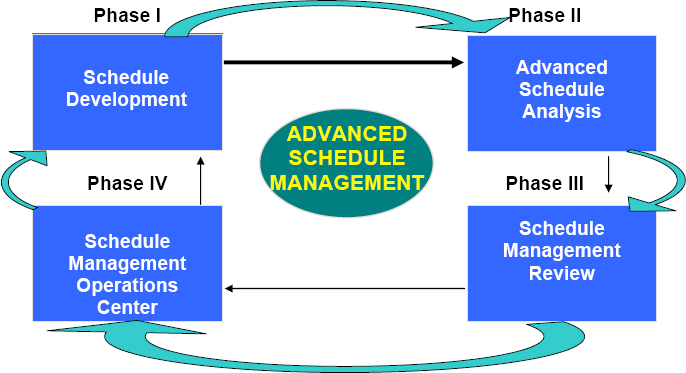 Integration of Advanced Schedule Management