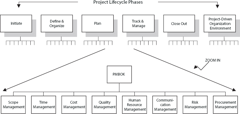 Benchmarked PM Phases and Knowledge Areas (Ibbs 2000)