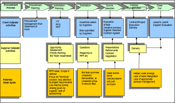 Illustration of the Procurement Process and the Potential Weak Spots